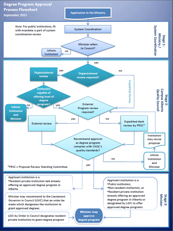 degree program approval process flowchart