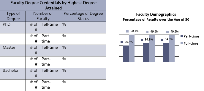 profile of academic staff teaching in each degree program table