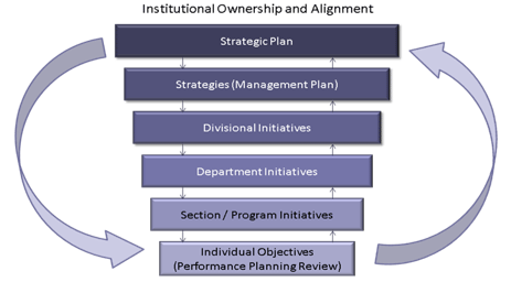 institutional ownership and alignment