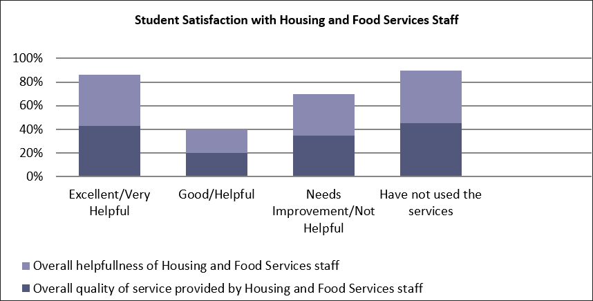student satisfaction survey results